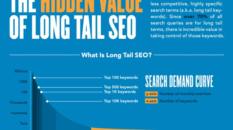 3 Ways To Increase Conversions With Long-Tail SEO